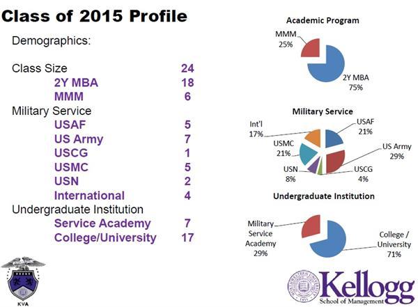 Kellogg Veterans Association