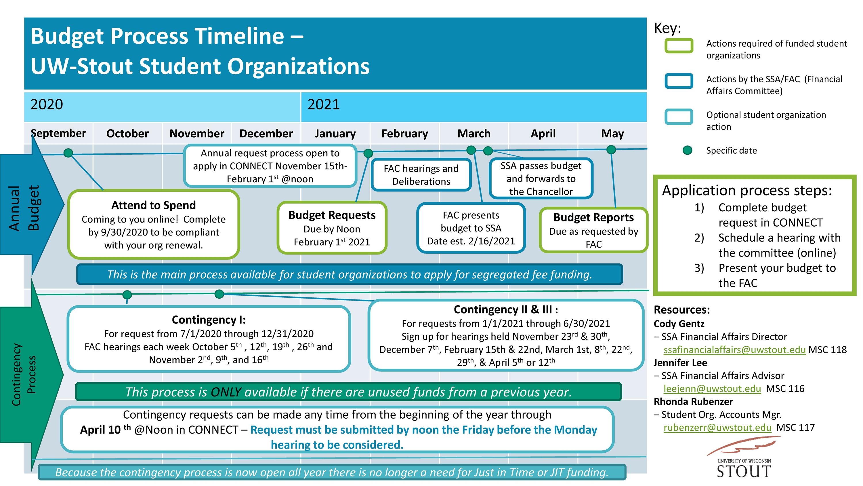 Budget Process Timeline 2020-21