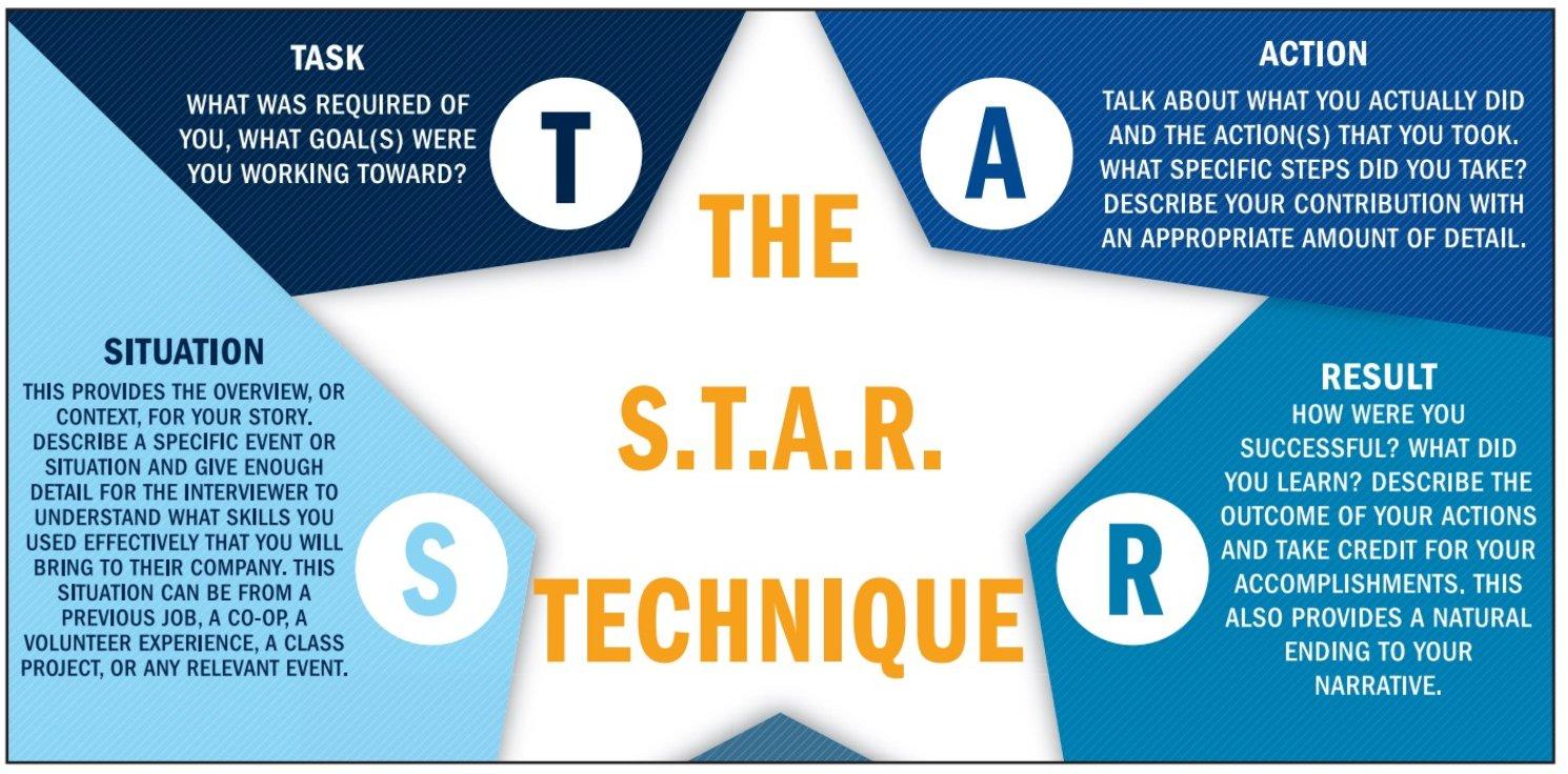 The S.T.A.R. Technique