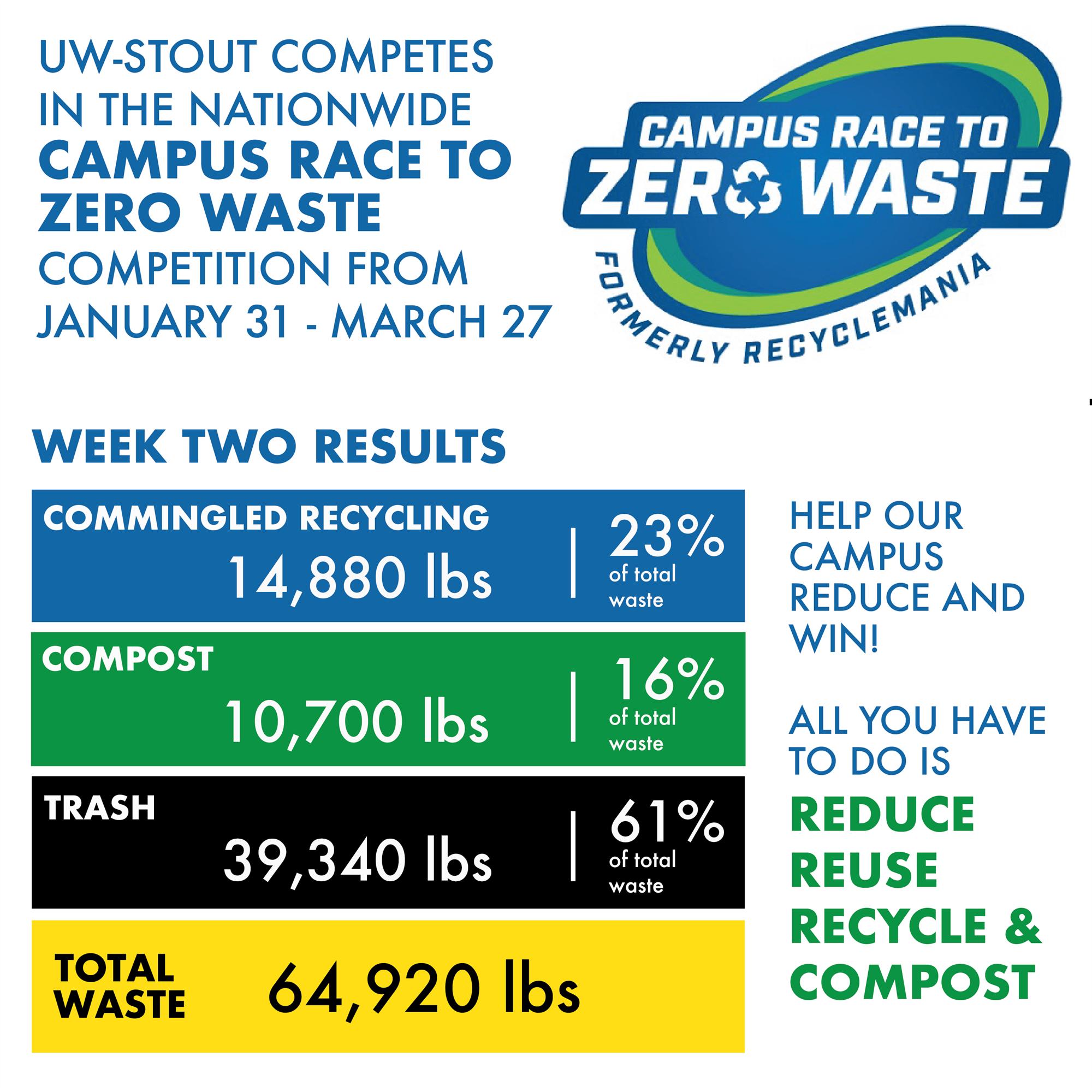 Campus Race to Zero Waste