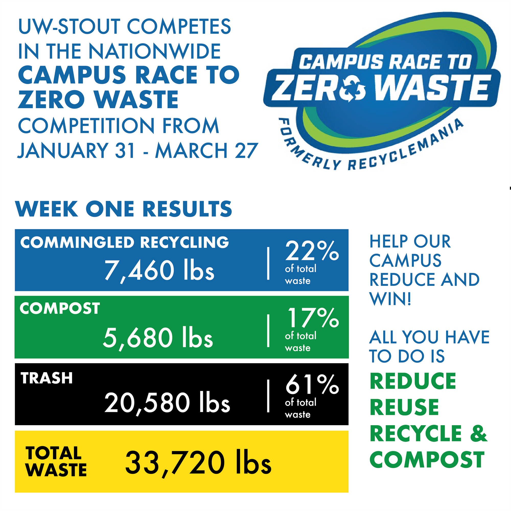 Camus Race to Zero Waste - Week One Results