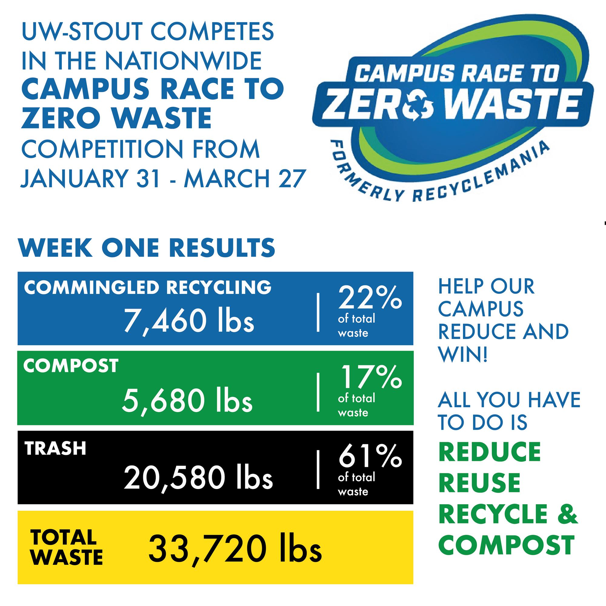 Race to Zero Waste